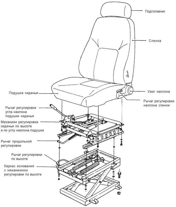 Регулировка сидений по высоте